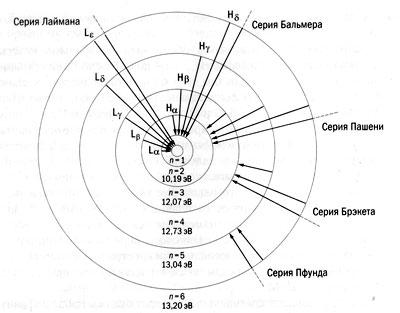 Энергетические уровни атома