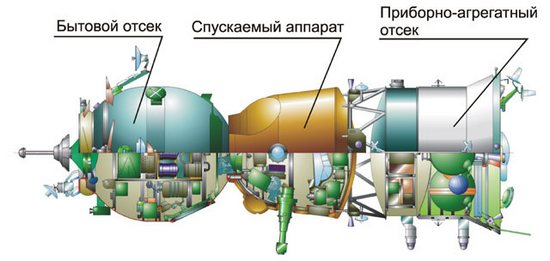 /Soyuz-TMA-schema.jpg «