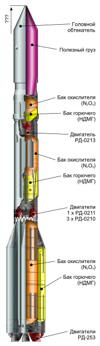 Схема ракетоносителей